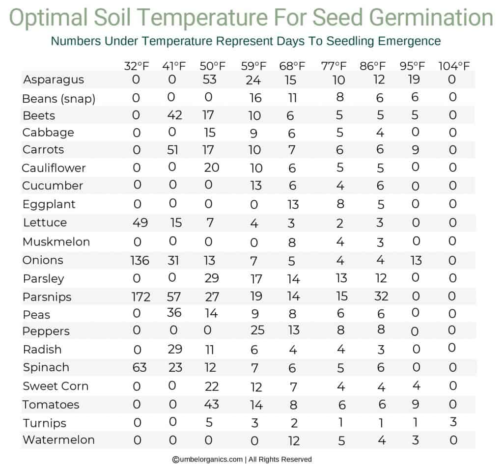 Chart of vegetables and days until seed germination under varying Fahrenheit temperatures