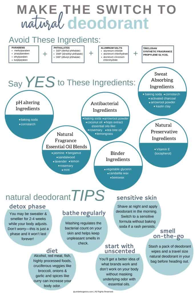 Natural deodorant infographic with harmful and smart ingredient choices and natural deodorant tips