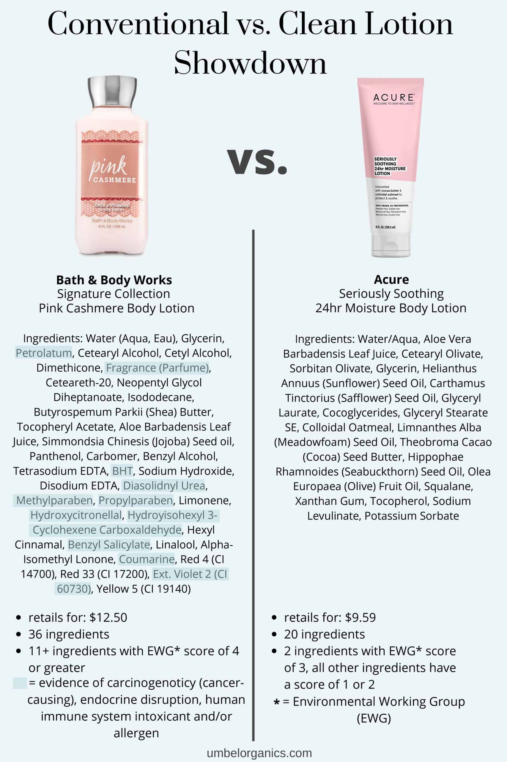 Comparison of ingredients in Bath & Body Works Pink cashmere Lotion and Acure Seriously Soothing 24hr Lotion