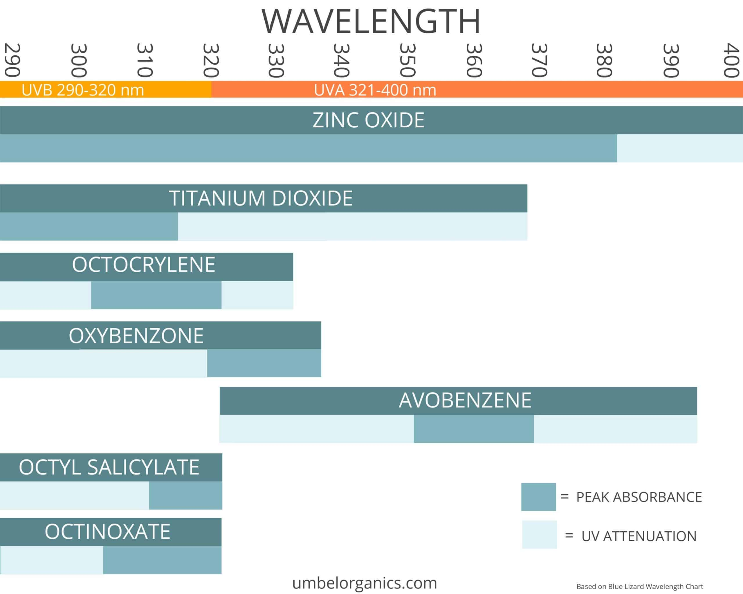 wavelength chart for sunscreen ingredients