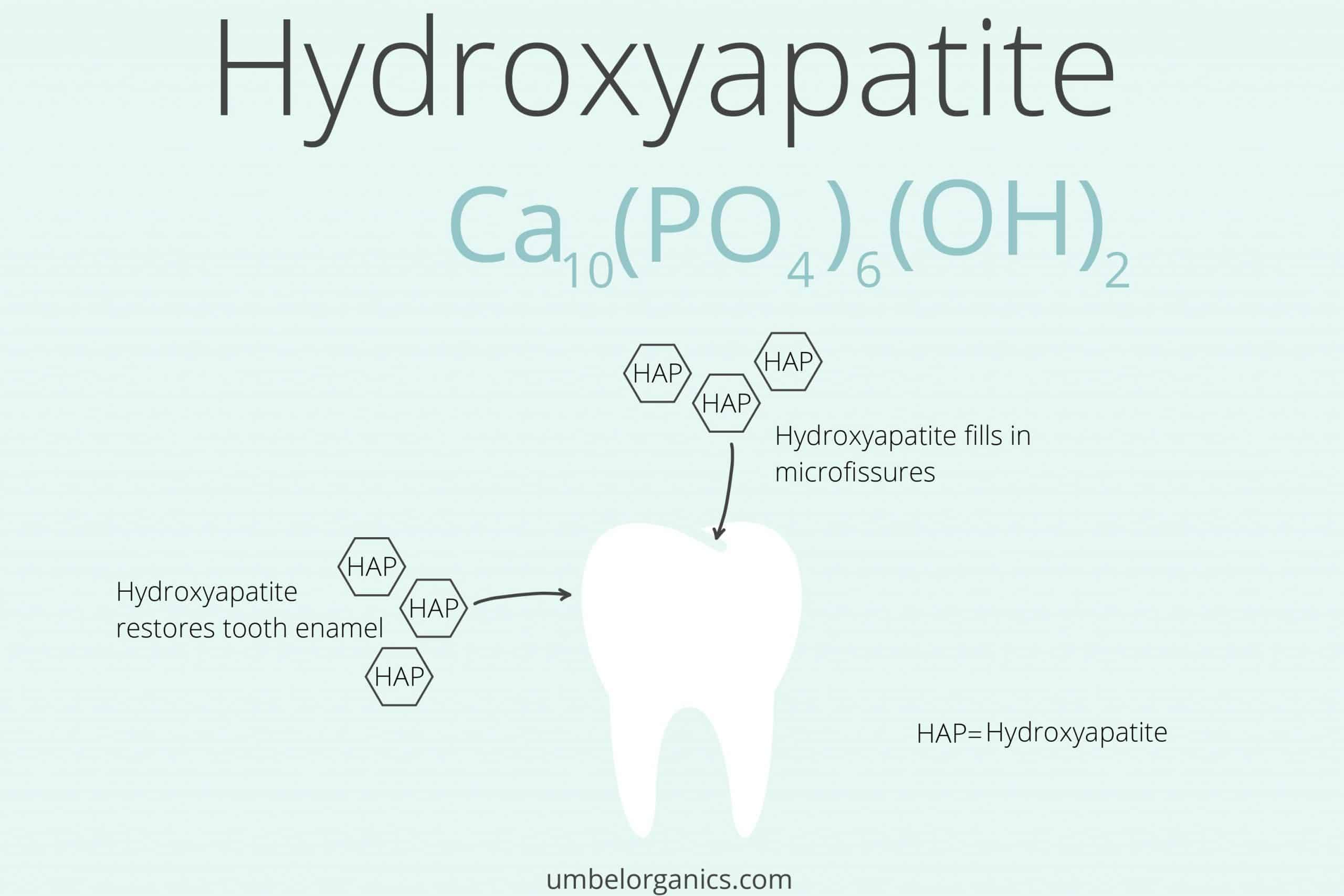 Diagram of tooth and hydroxyapatite structure
